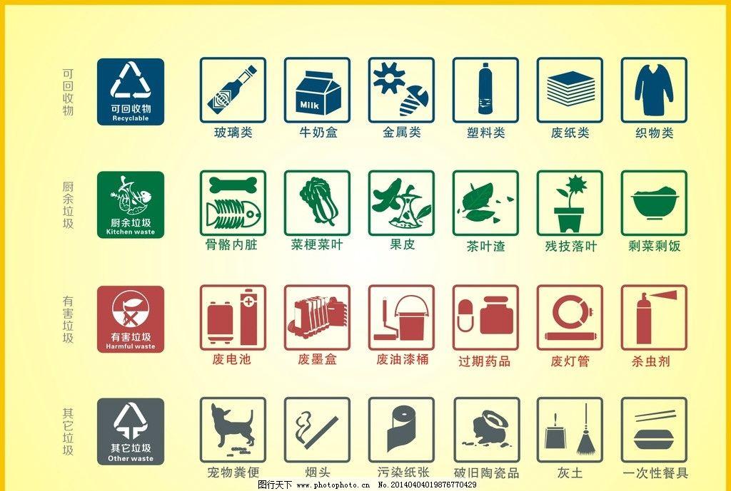 厨余垃圾分类图片_垃圾分类图片,垃圾图标 可回收物 厨余垃圾 有害垃圾-图行天下图库