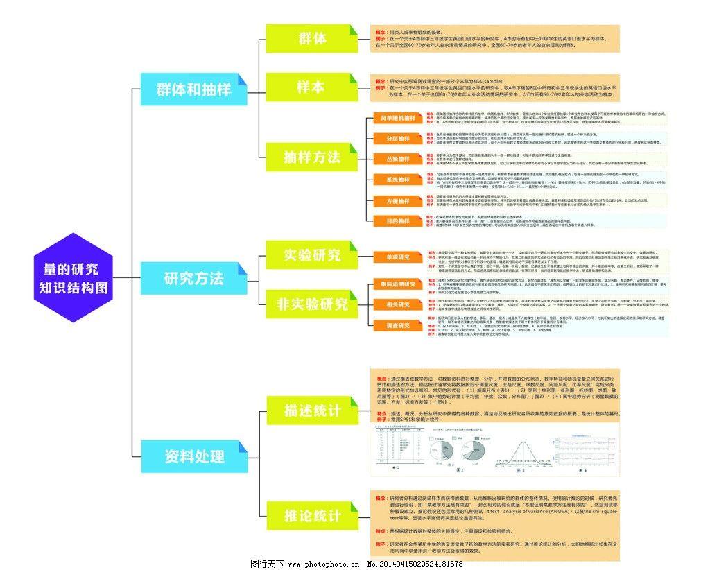 知识结构图 结构图 关系图 串联 知识 串联图 广告设计 矢量 cdr