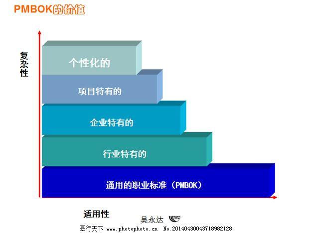 项目管理方案ppt模板